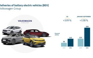 Volkswagen-koncernen dubblar leveranserna av rena elbilar under tredje kvartalet